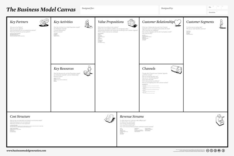 Business Model Canvas Brian Phelan